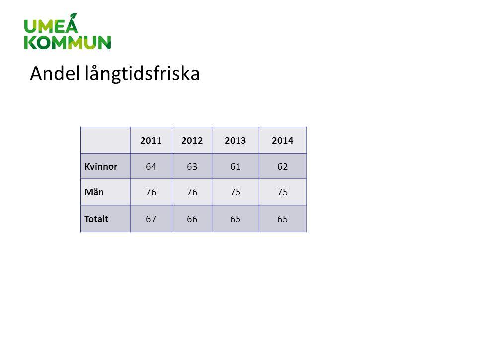Andel långtidsfriska 2011201220132014 Kvinnor64636162 Män76 75 Totalt676665