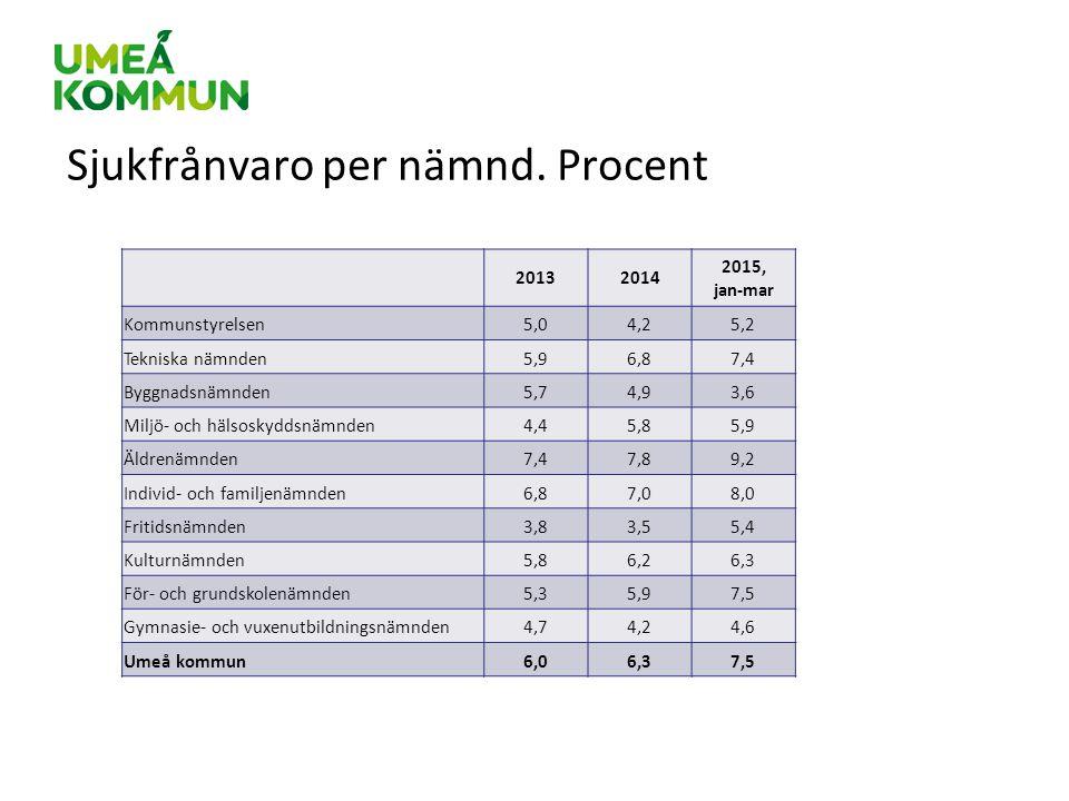 20132014 2015, jan-mar Kommunstyrelsen5,04,25,2 Tekniska nämnden5,96,87,4 Byggnadsnämnden5,74,93,6 Miljö- och hälsoskyddsnämnden4,45,85,9 Äldrenämnden