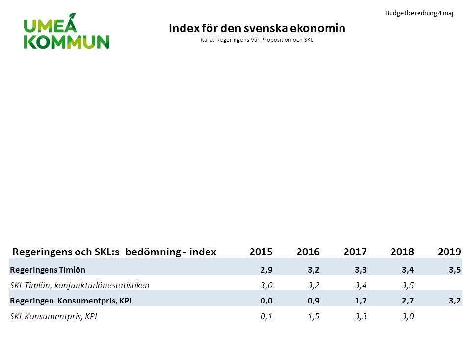Budgetberedning 4 maj Index för den svenska ekonomin Källa: Regeringens Vår Proposition och SKL Regeringens och SKL:s bedömning - index201520162017201