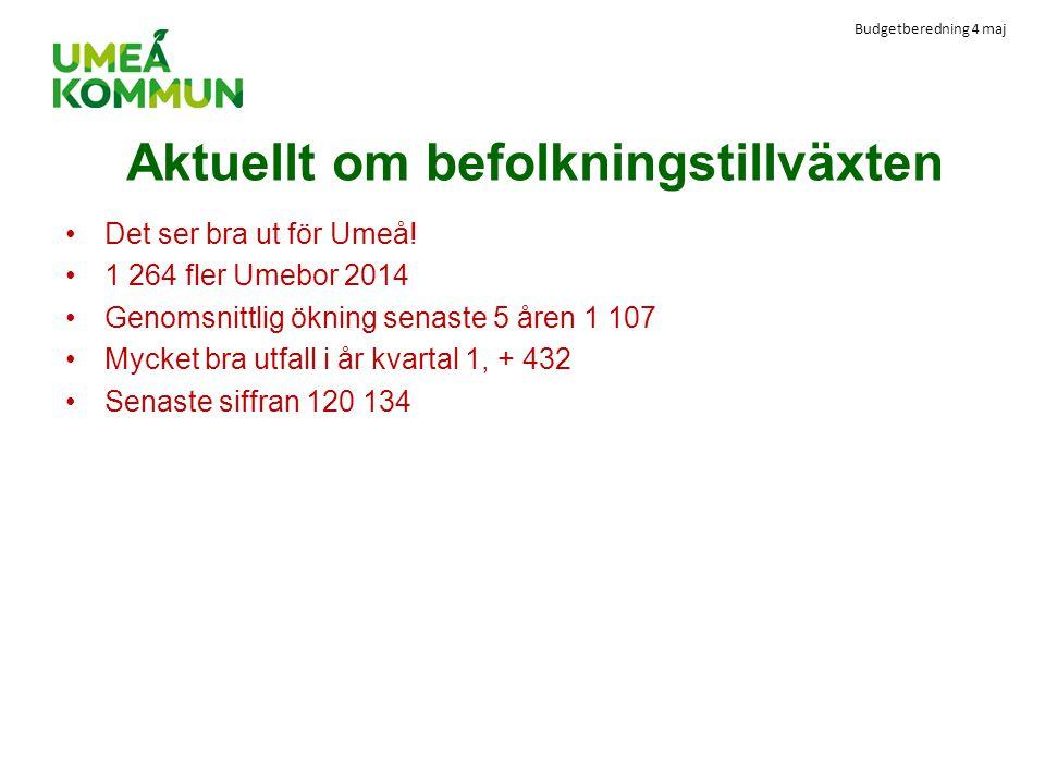 Budgetberedning 4 maj Aktuellt om befolkningstillväxten Det ser bra ut för Umeå! 1 264 fler Umebor 2014 Genomsnittlig ökning senaste 5 åren 1 107 Myck