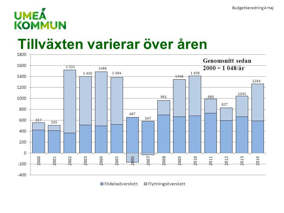Budgetberedning 4 maj Tillväxten varierar över åren Genomsnitt sedan 2000 = 1 048/år