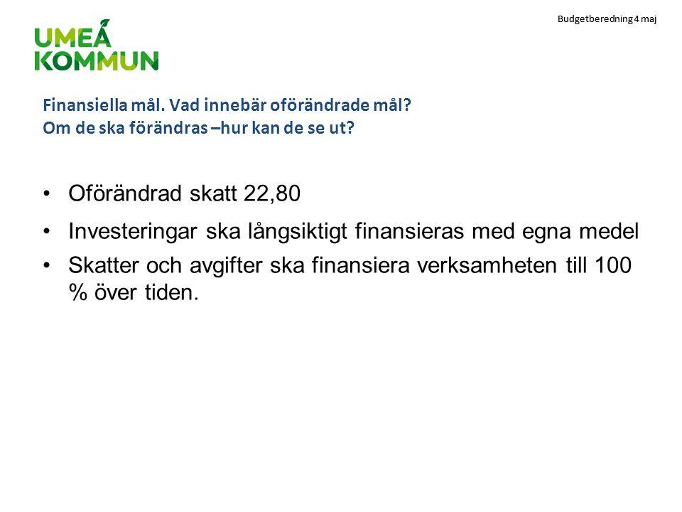 Budgetberedning 4 maj Aktuellt om befolkningstillväxten Det ser bra ut för Umeå.