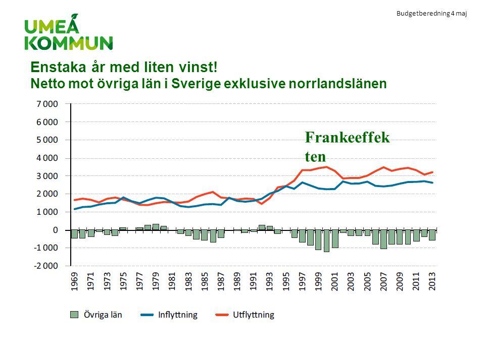 Budgetberedning 4 maj Enstaka år med liten vinst! Netto mot övriga län i Sverige exklusive norrlandslänen Frankeeffek ten