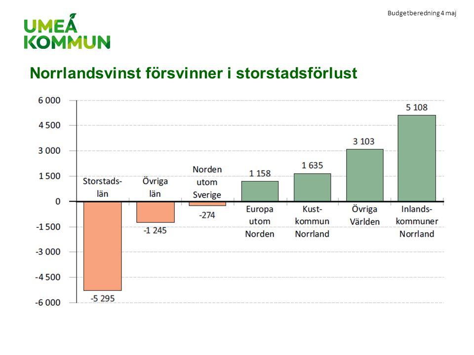 Budgetberedning 4 maj Norrlandsvinst försvinner i storstadsförlust