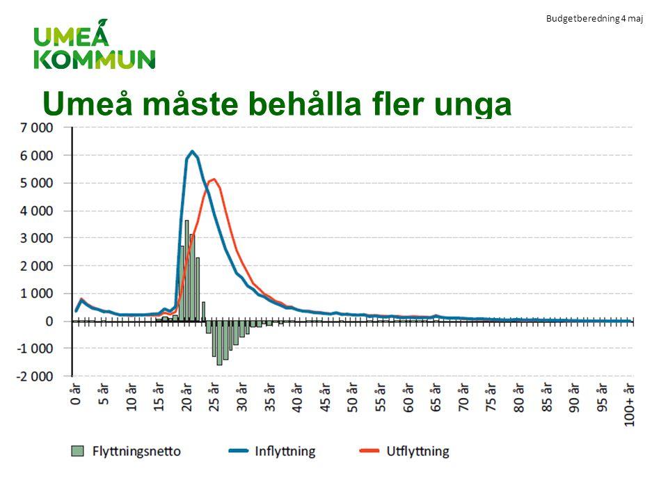 Budgetberedning 4 maj Umeå måste behålla fler unga
