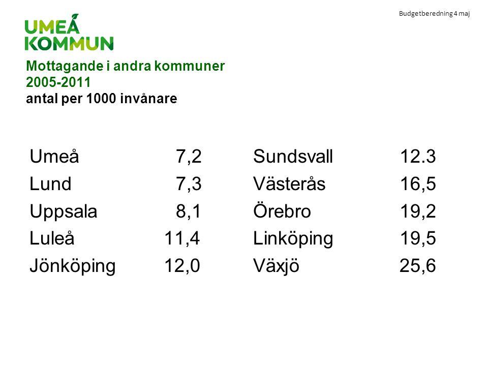 Budgetberedning 4 maj Mottagande i andra kommuner 2005-2011 antal per 1000 invånare Umeå7,2 Lund 7,3 Uppsala8,1 Luleå 11,4 Jönköping 12,0 Sundsvall12.