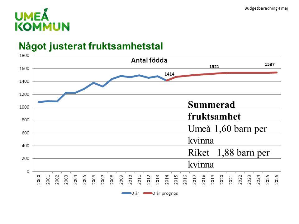 Budgetberedning 4 maj Något justerat fruktsamhetstal Summerad fruktsamhet Umeå 1,60 barn per kvinna Riket 1,88 barn per kvinna