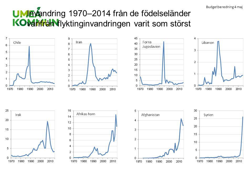 Budgetberedning 4 maj Invandring 1970–2014 från de födelseländer varifrån flyktinginvandringen varit som störst