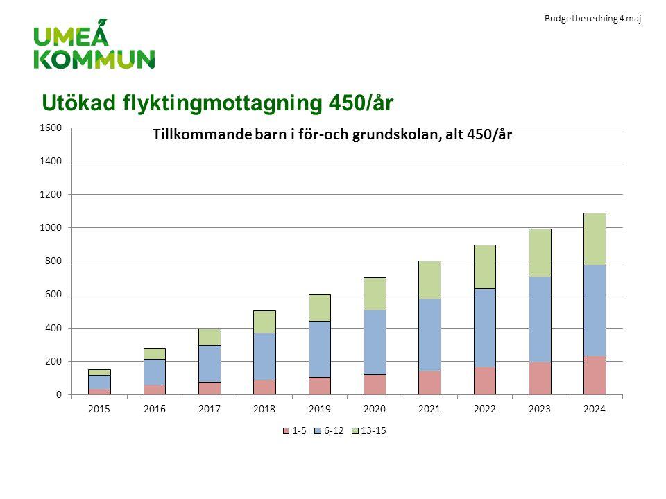 Budgetberedning 4 maj Utökad flyktingmottagning 450/år