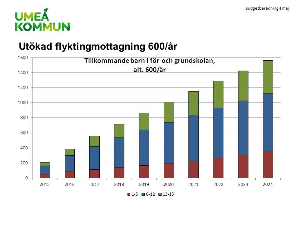 Budgetberedning 4 maj Utökad flyktingmottagning 600/år