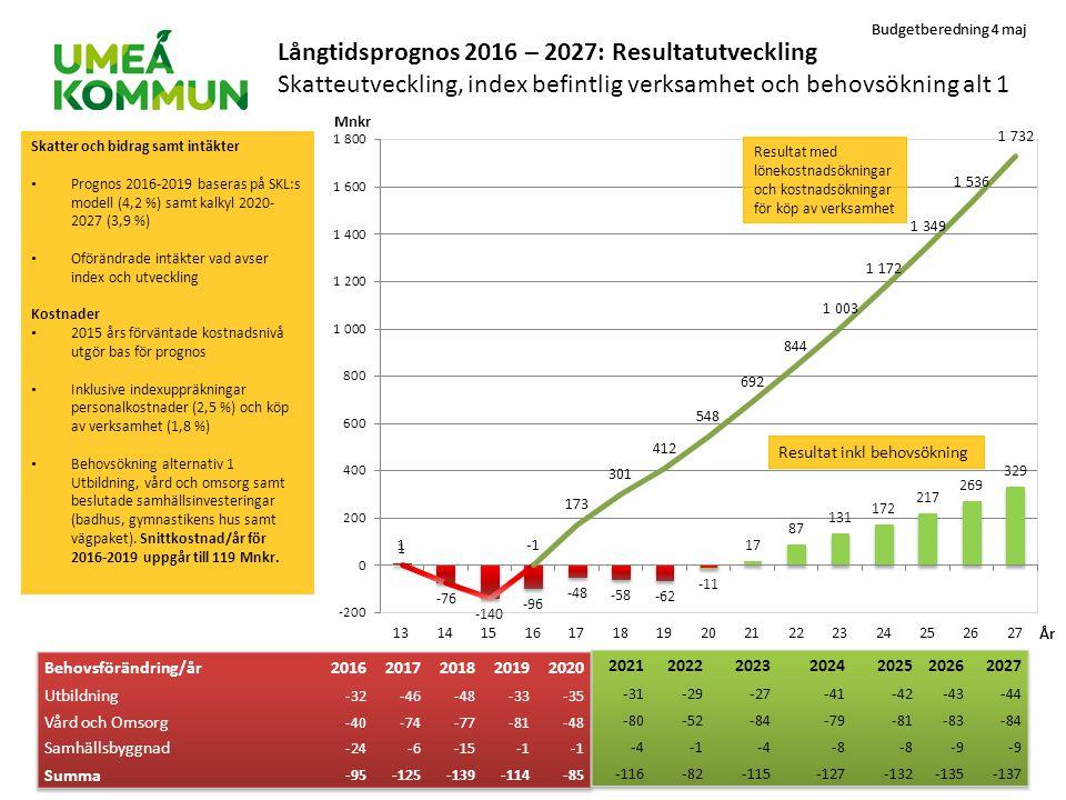 Budgetberedning 4 maj Långtidsprognos 2016 – 2027: Resultatutveckling Skatteutveckling, index befintlig verksamhet och behovsökning alt 1 Skatter och