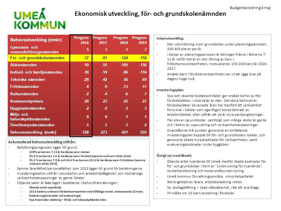 Budgetberedning 4 maj Ekonomisk utveckling, för- och grundskolenämnden Volymutveckling: -Stor volymökning inom grundskolan under planeringsperioden, 3