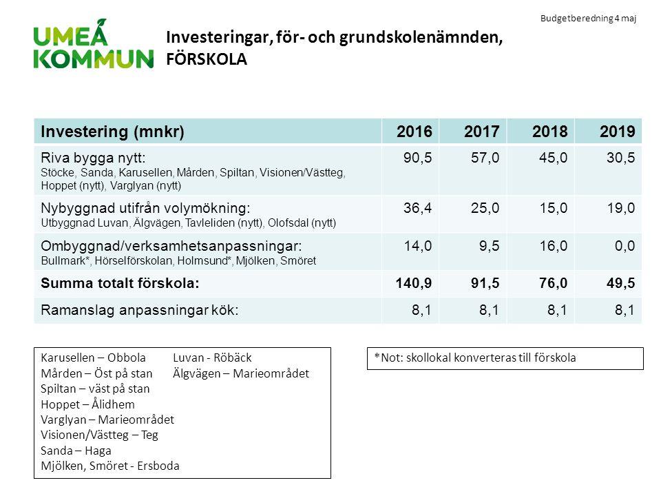 Budgetberedning 4 maj Investeringar, för- och grundskolenämnden, FÖRSKOLA Investering (mnkr)2016201720182019 Riva bygga nytt: Stöcke, Sanda, Karuselle