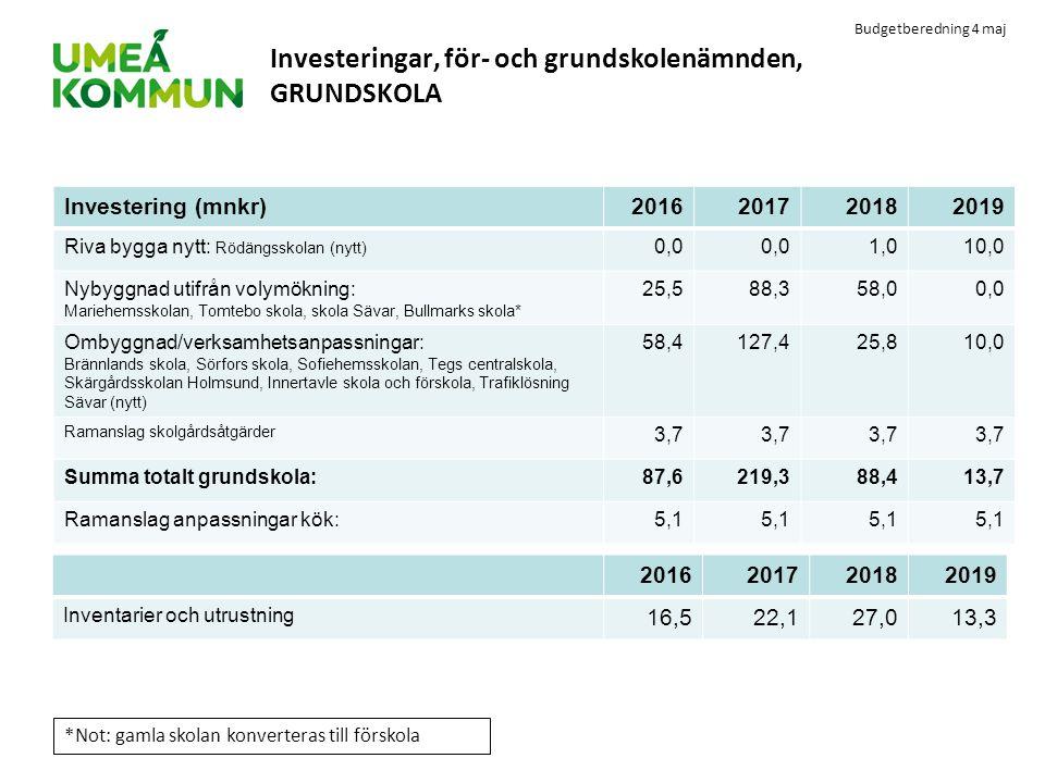 Budgetberedning 4 maj Investeringar, för- och grundskolenämnden, GRUNDSKOLA Investering (mnkr)2016201720182019 Riva bygga nytt: Rödängsskolan (nytt) 0
