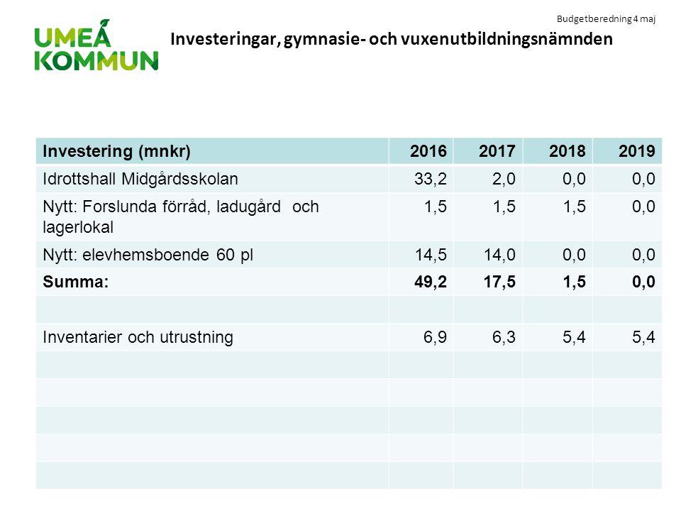 Budgetberedning 4 maj Investeringar, gymnasie- och vuxenutbildningsnämnden Investering (mnkr)2016201720182019 Idrottshall Midgårdsskolan33,22,00,0 Nyt