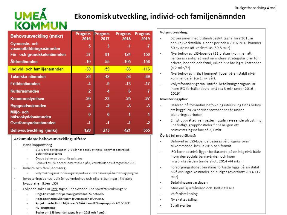 Budgetberedning 4 maj Ekonomisk utveckling, individ- och familjenämnden Volymutveckling: -62 personer med biståndsbeslut tagna före 2015 är ännu ej ve