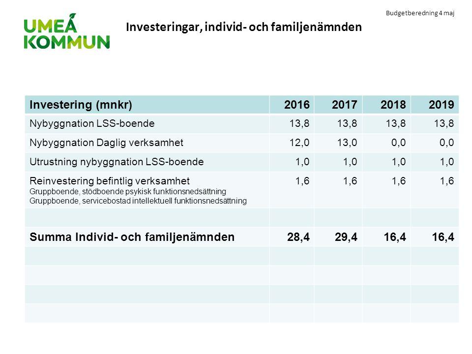 Budgetberedning 4 maj Investeringar, individ- och familjenämnden Investering (mnkr)2016201720182019 Nybyggnation LSS-boende13,8 Nybyggnation Daglig ve