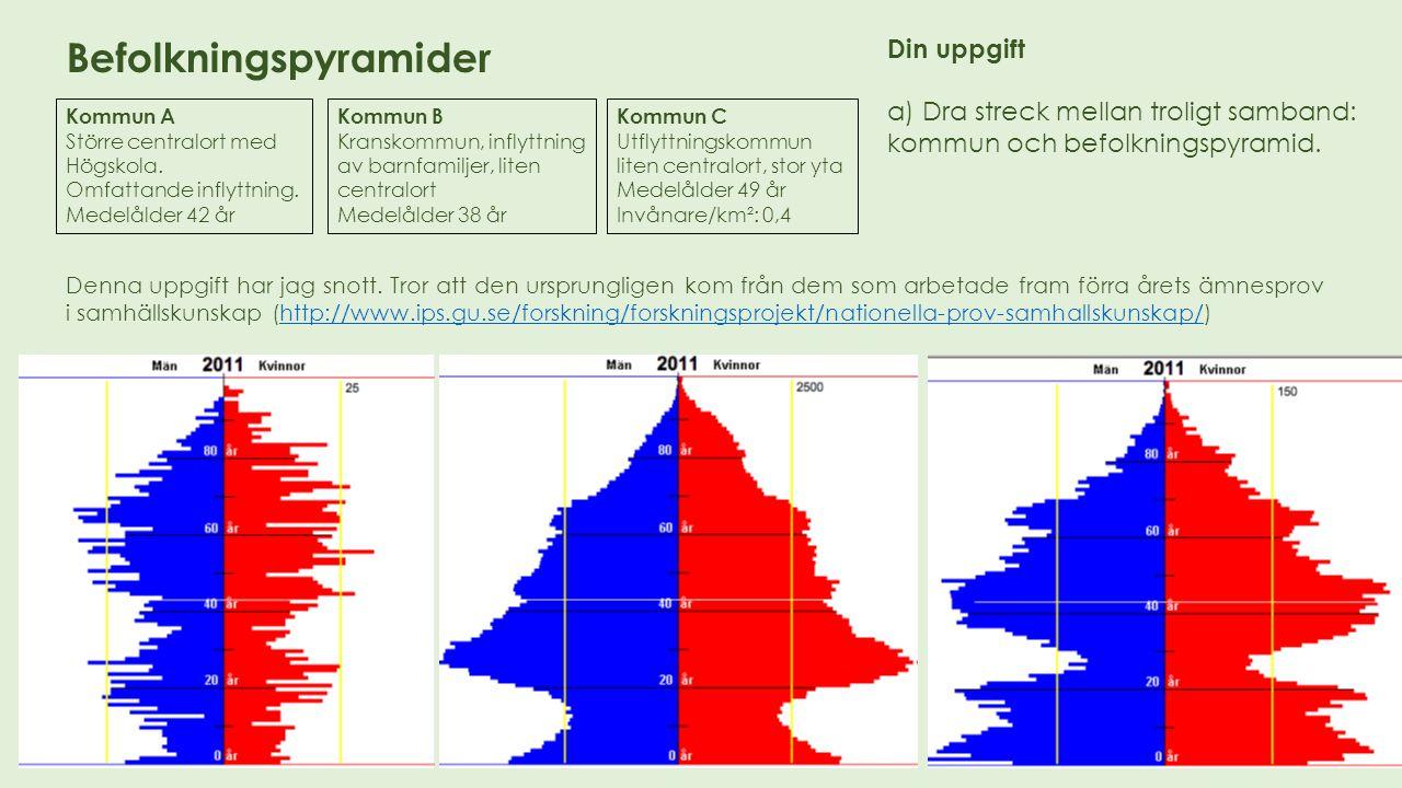 Din uppgift a) Dra streck mellan troligt samband: kommun och befolkningspyramid. Kommun C Utflyttningskommun liten centralort, stor yta Medelålder 49