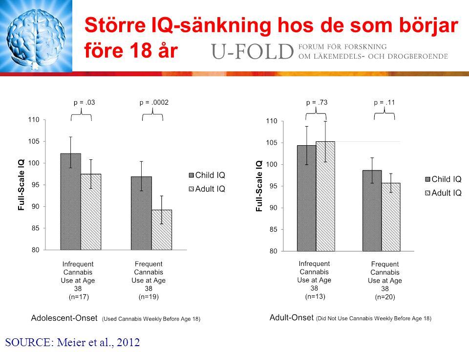 Större IQ-sänkning hos de som börjar före 18 år SOURCE: Meier et al., 2012