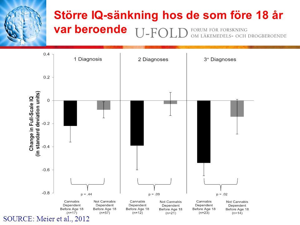 Större IQ-sänkning hos de som före 18 år var beroende SOURCE: Meier et al., 2012