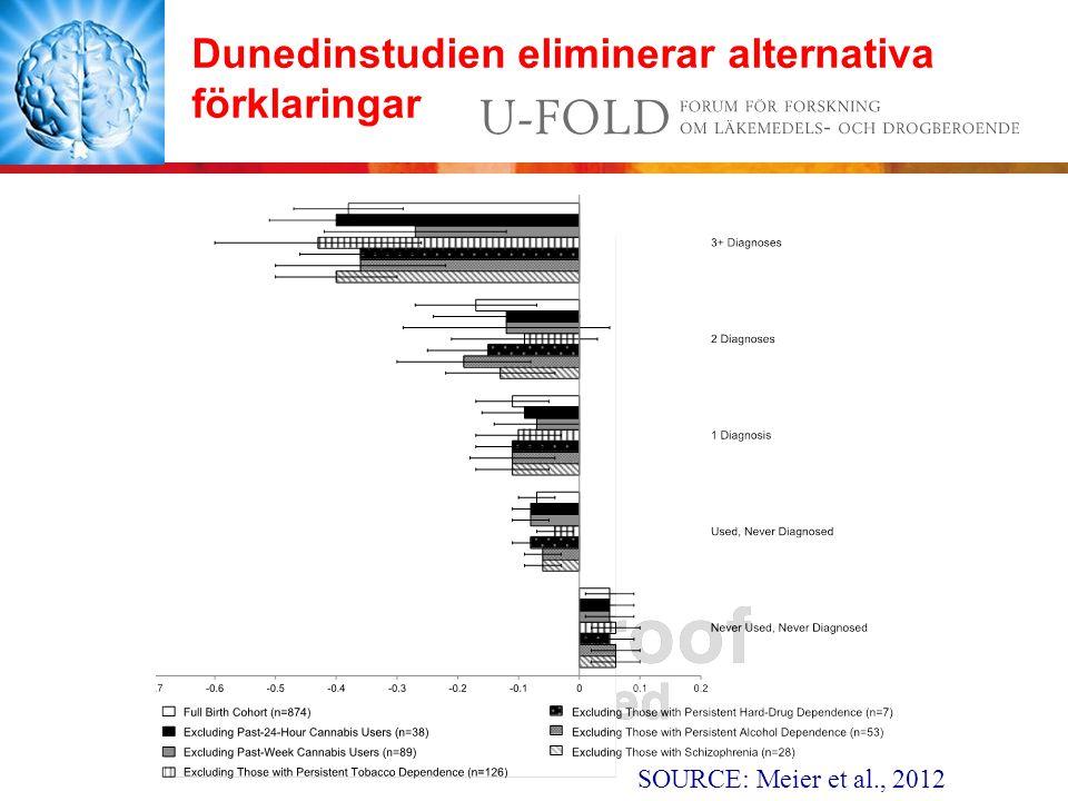 Dunedinstudien eliminerar alternativa förklaringar SOURCE: Meier et al., 2012