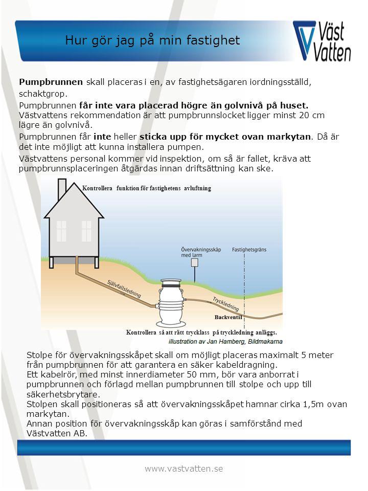 Hur gör jag på min fastighet Pumpbrunnen skall placeras i en, av fastighetsägaren iordningsställd, schaktgrop. Pumpbrunnen får inte vara placerad högr