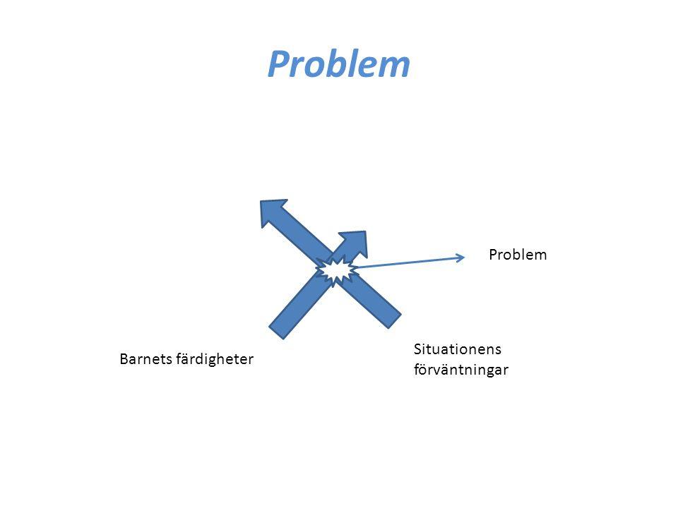 Problem Situationens förväntningar Barnets färdigheter Problem