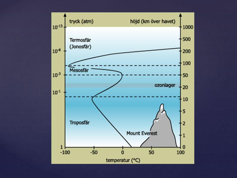 { Troposfären Sträcker sig 10 km upp i atmosfären.