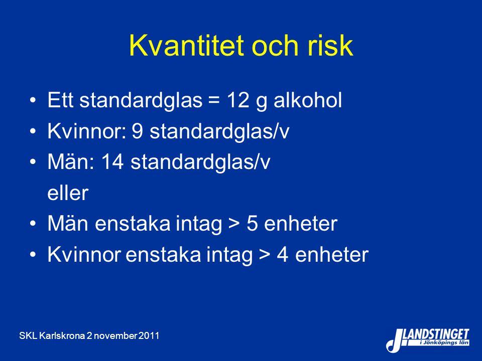 SKL Karlskrona 2 november 2011 Kvantitet och risk Ett standardglas = 12 g alkohol Kvinnor: 9 standardglas/v Män: 14 standardglas/v eller Män enstaka intag > 5 enheter Kvinnor enstaka intag > 4 enheter