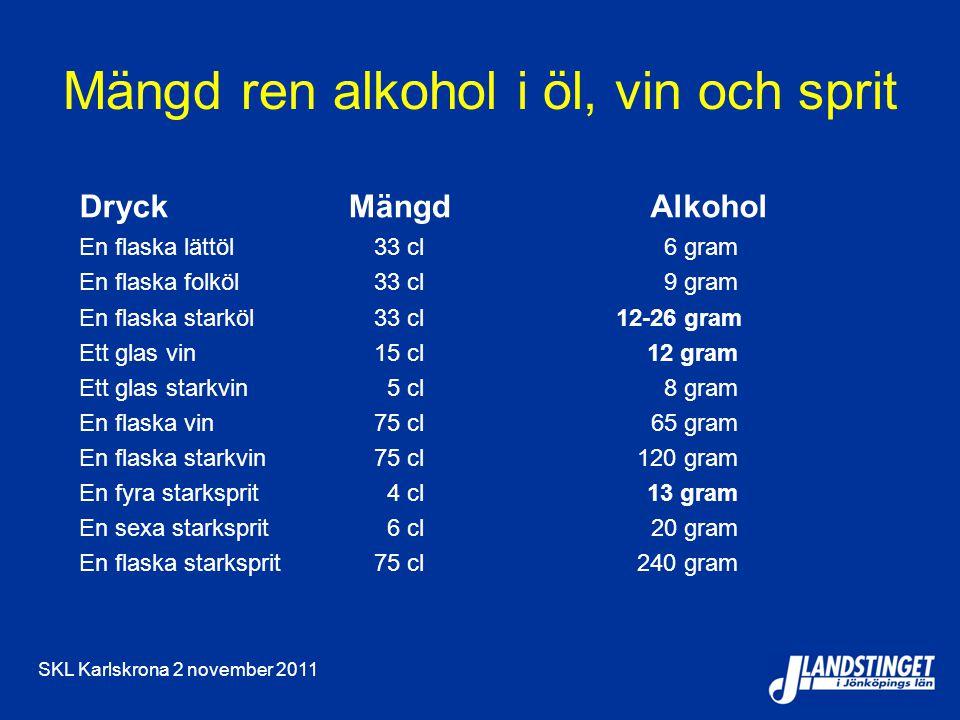 SKL Karlskrona 2 november 2011 Mängd ren alkohol i öl, vin och sprit DryckMängd Alkohol En flaska lättöl33 cl6 gram En flaska folköl33 cl9 gram En fla