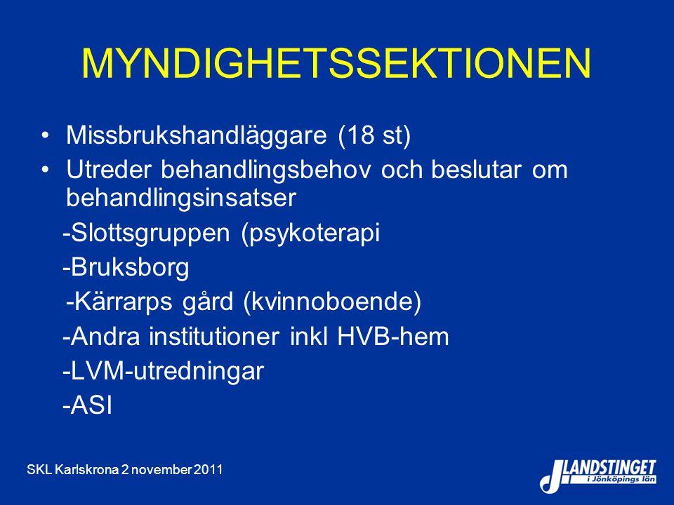 SKL Karlskrona 2 november 2011 MYNDIGHETSSEKTIONEN Missbrukshandläggare (18 st) Utreder behandlingsbehov och beslutar om behandlingsinsatser -Slottsgruppen (psykoterapi -Bruksborg -Kärrarps gård (kvinnoboende) -Andra institutioner inkl HVB-hem -LVM-utredningar -ASI