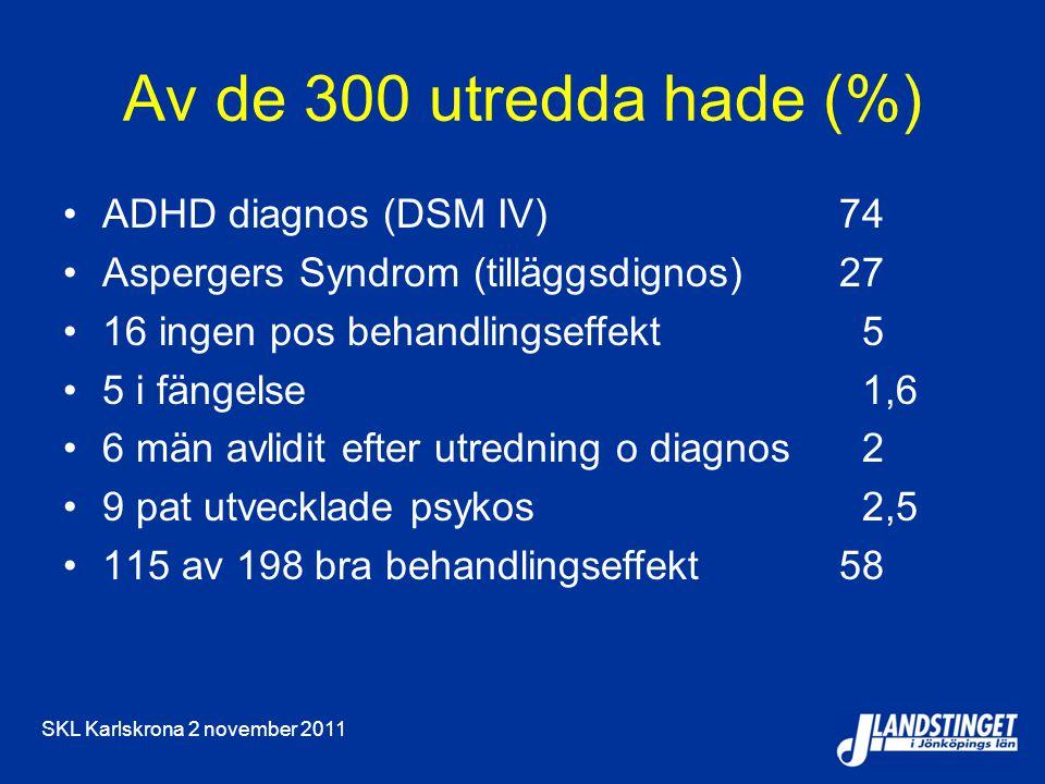 SKL Karlskrona 2 november 2011 Av de 300 utredda hade (%) ADHD diagnos (DSM IV) 74 Aspergers Syndrom (tilläggsdignos) 27 16 ingen pos behandlingseffekt 5 5 i fängelse 1,6 6 män avlidit efter utredning o diagnos 2 9 pat utvecklade psykos 2,5 115 av 198 bra behandlingseffekt 58