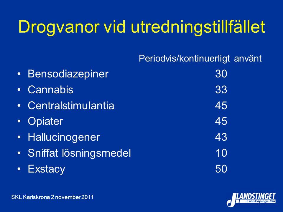 SKL Karlskrona 2 november 2011 Drogvanor vid utredningstillfället Periodvis/kontinuerligt använt Bensodiazepiner 30 Cannabis33 Centralstimulantia45 Opiater45 Hallucinogener43 Sniffat lösningsmedel 10 Exstacy50