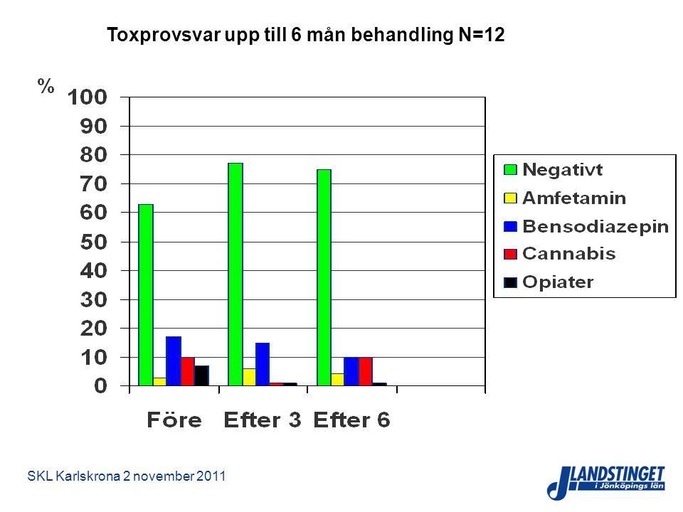 SKL Karlskrona 2 november 2011 Toxprovsvar upp till 6 mån behandling N=12