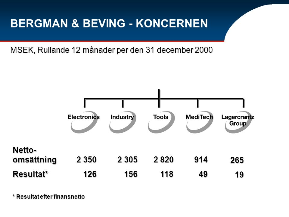 MSEK, Rullande 12 månader per den 31 december 2000 BERGMAN & BEVING - KONCERNEN 2 350 126 126 Netto- omsättning Resultat* * Resultat efter finansnetto