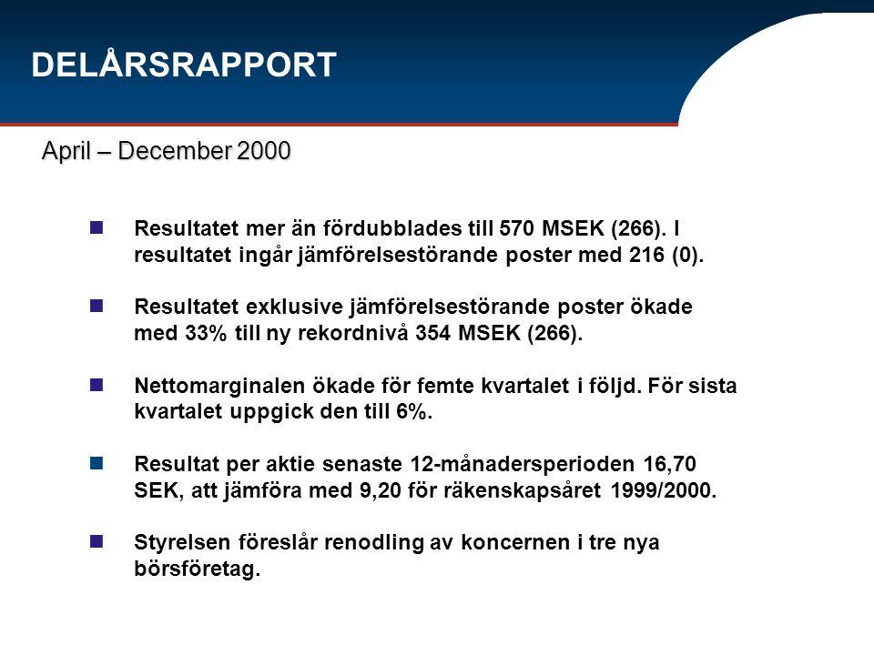 Resultatet mer än fördubblades till 570 MSEK (266). I resultatet ingår jämförelsestörande poster med 216 (0). Resultatet exklusive jämförelsestörande