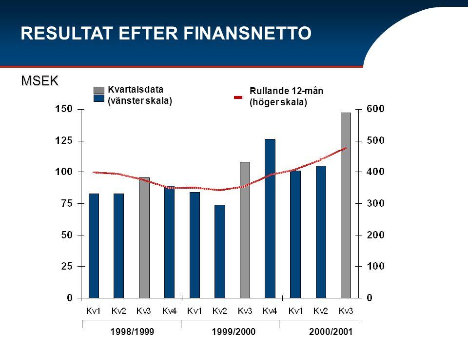 Kvartalsdata (vänster skala) Rullande 12-mån (höger skala) RESULTAT EFTER FINANSNETTO MSEK 1998/19991999/20002000/2001