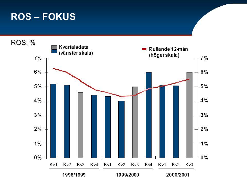 ROS – FOKUS ROS, % 1998/19991999/2000 Kvartalsdata (vänster skala) Rullande 12-mån (höger skala) 2000/2001