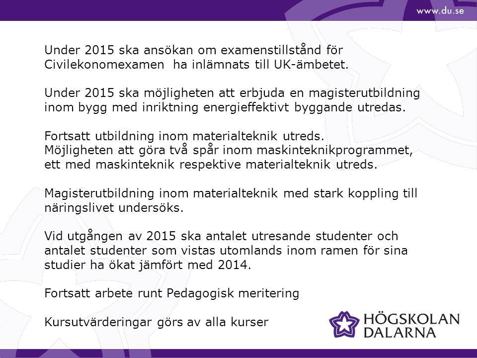Under 2015 ska ansökan om examenstillstånd för Civilekonomexamen ha inlämnats till UK-ämbetet. Under 2015 ska möjligheten att erbjuda en magisterutbil