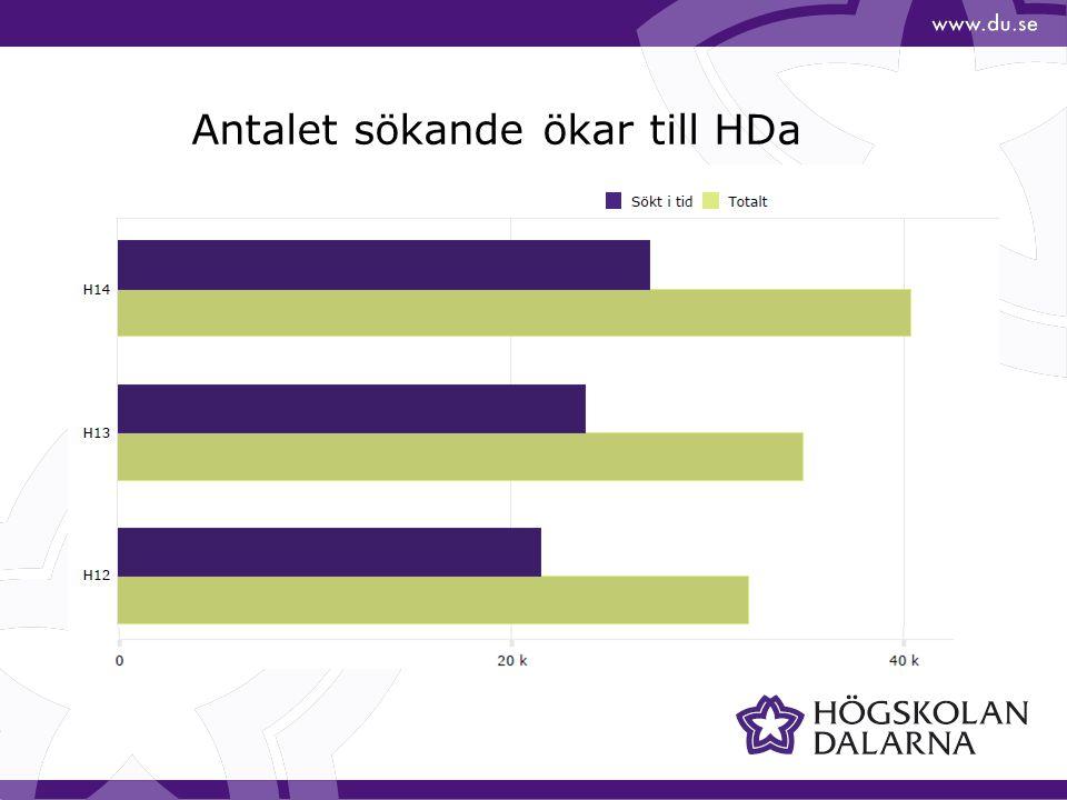 Antalet sökande ökar till HDa