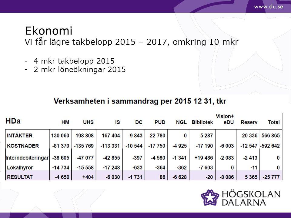 Ekonomi Vi får lägre takbelopp 2015 – 2017, omkring 10 mkr -4 mkr takbelopp 2015 -2 mkr löneökningar 2015