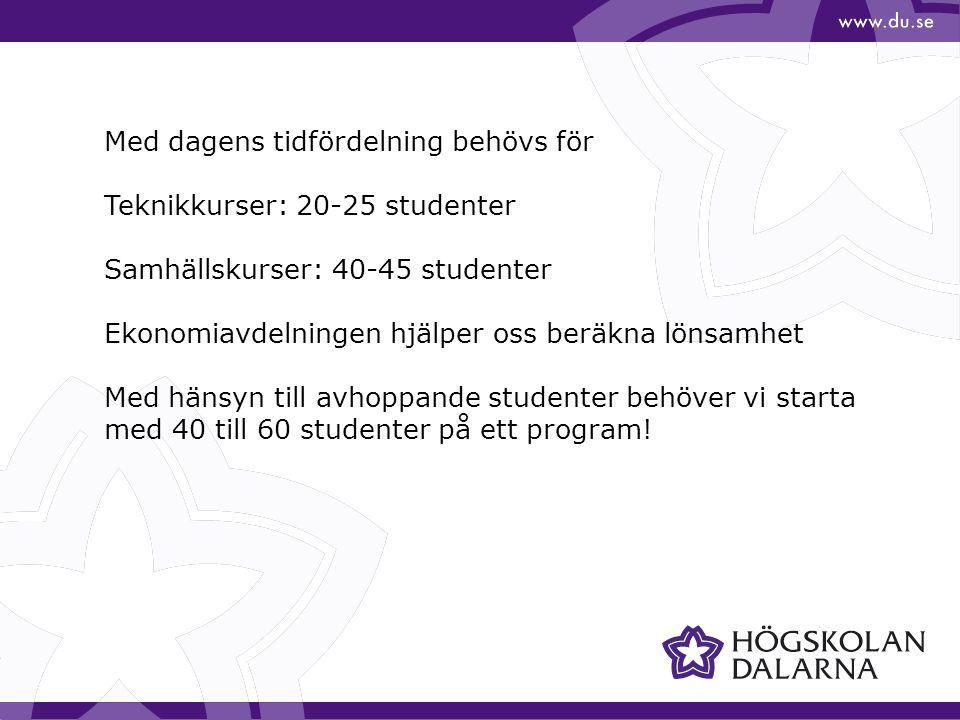 Med dagens tidfördelning behövs för Teknikkurser: 20-25 studenter Samhällskurser: 40-45 studenter Ekonomiavdelningen hjälper oss beräkna lönsamhet Med hänsyn till avhoppande studenter behöver vi starta med 40 till 60 studenter på ett program!