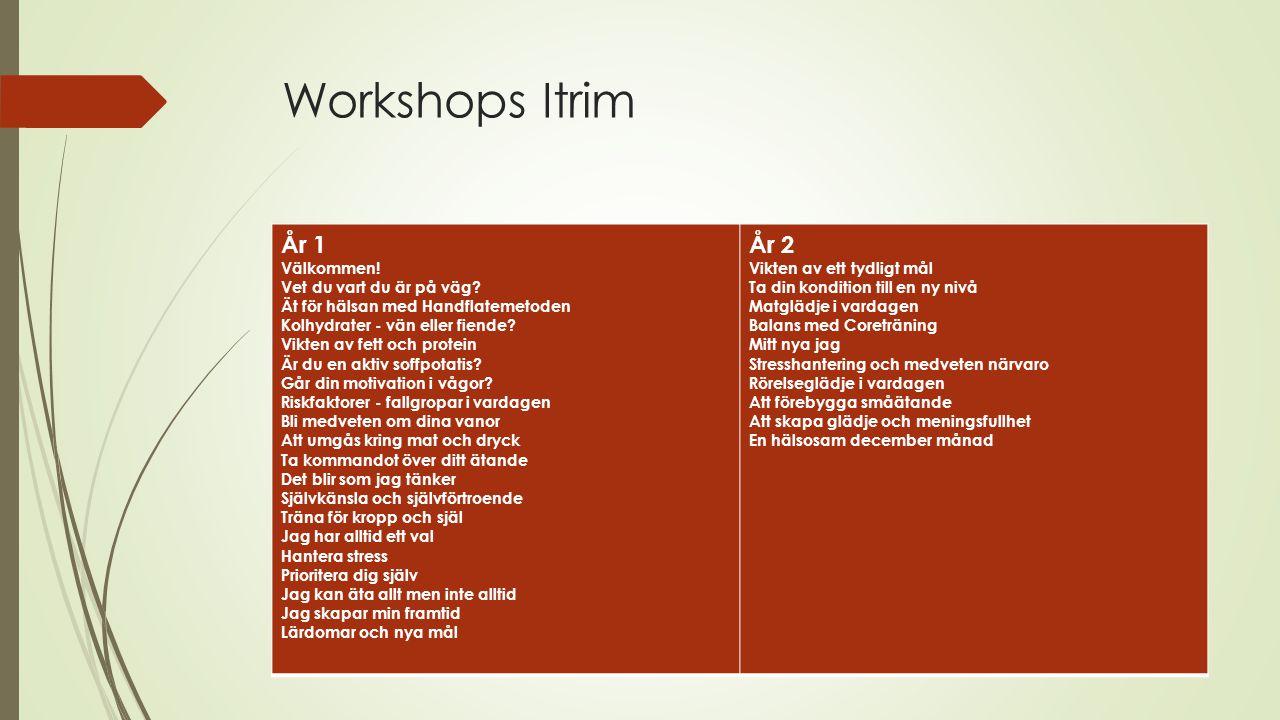Workshops Itrim År 1 Välkommen.Vet du vart du är på väg.
