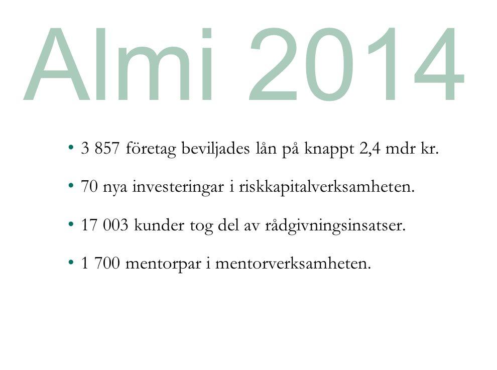 Almi 2014 3 857 företag beviljades lån på knappt 2,4 mdr kr.