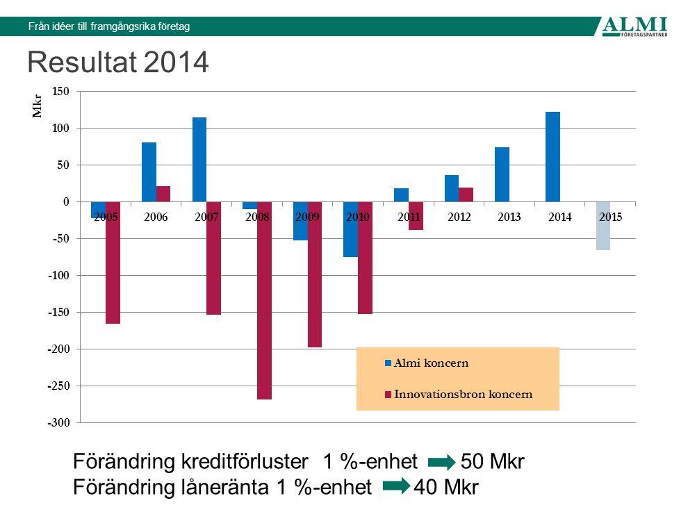 Från idéer till framgångsrika företag Resultat 2014 Förändring kreditförluster 1 %-enhet 50 Mkr Förändring låneränta 1 %-enhet 40 Mkr