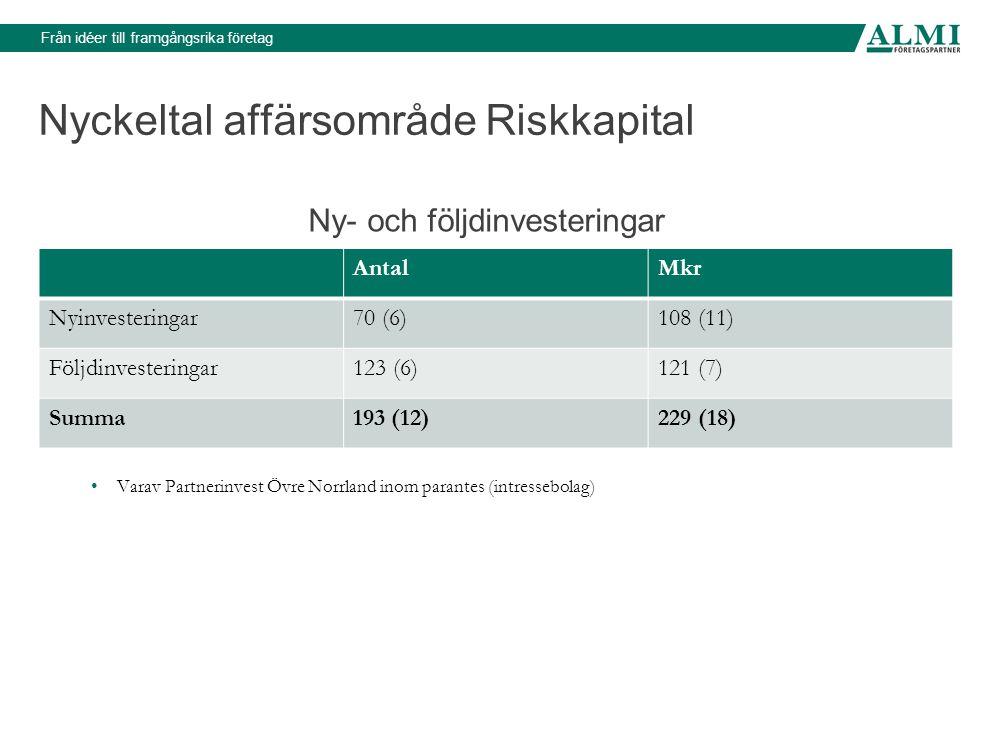 Från idéer till framgångsrika företag Nyckeltal affärsområde Riskkapital Ny- och följdinvesteringar AntalMkr Nyinvesteringar70 (6)108 (11) Följdinvesteringar123 (6)121 (7) Summa193 (12)229 (18) Varav Partnerinvest Övre Norrland inom parantes (intressebolag)