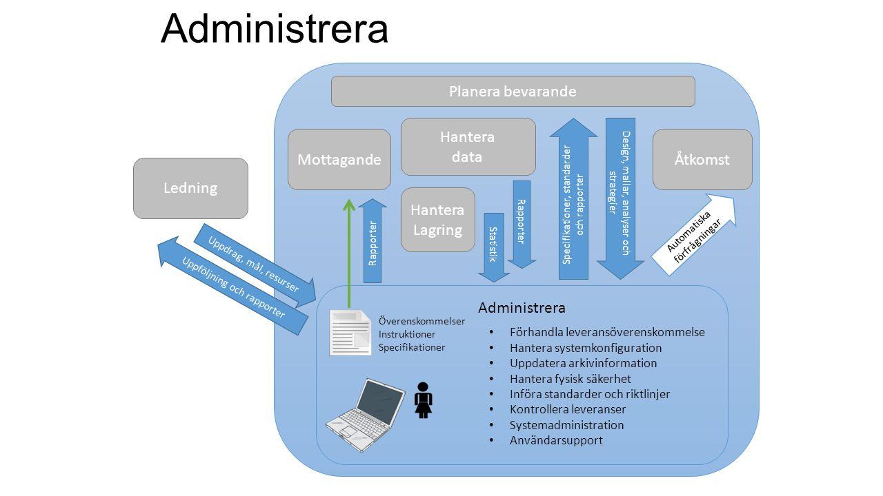 MottagandeÅtkomst Administrera Hantera data Hantera Lagring Överenskommelser Instruktioner Specifikationer Administrera Förhandla leveransöverenskomme