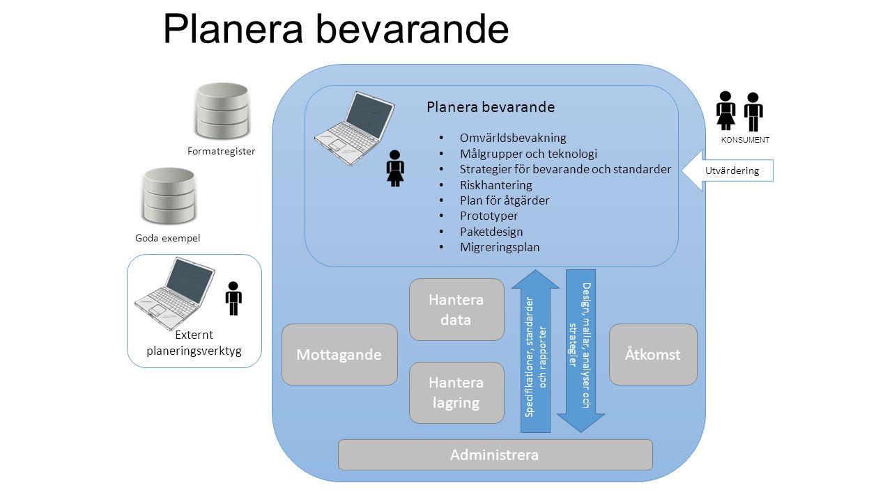 MottagandeÅtkomst Planera bevarande Formatregister Hantera data Hantera lagring Goda exempel Externt planeringsverktyg Omvärldsbevakning Målgrupper oc