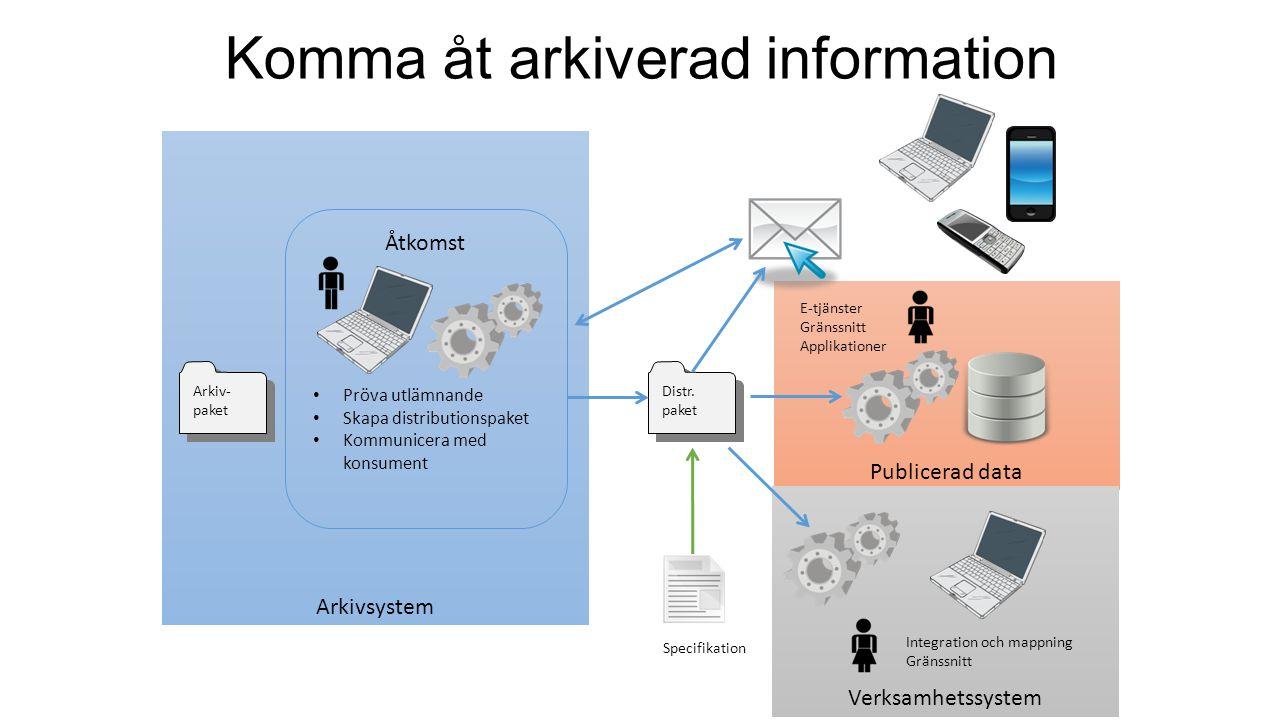 Publicerad data Verksamhetssystem Arkivsystem Komma åt arkiverad information Distr. paket Integration och mappning Gränssnitt E-tjänster Gränssnitt Ap