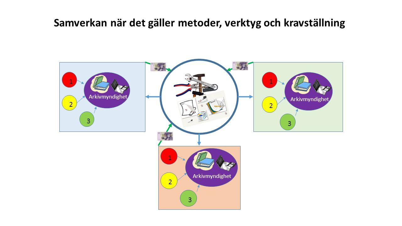 Arkivmyndighet 1 2 3 1 2 3 1 2 3 Samverkan när det gäller metoder, verktyg och kravställning